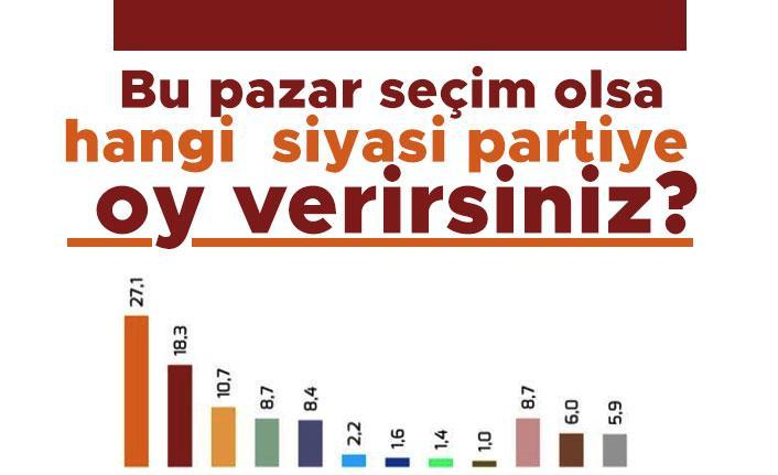 Bu pazar seçim olsa hangi siyasi partiye oy verirsiniz?